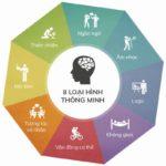 Có 8 loại trí thông minh của con người, và bạn sở hữu trí thông minh nào?